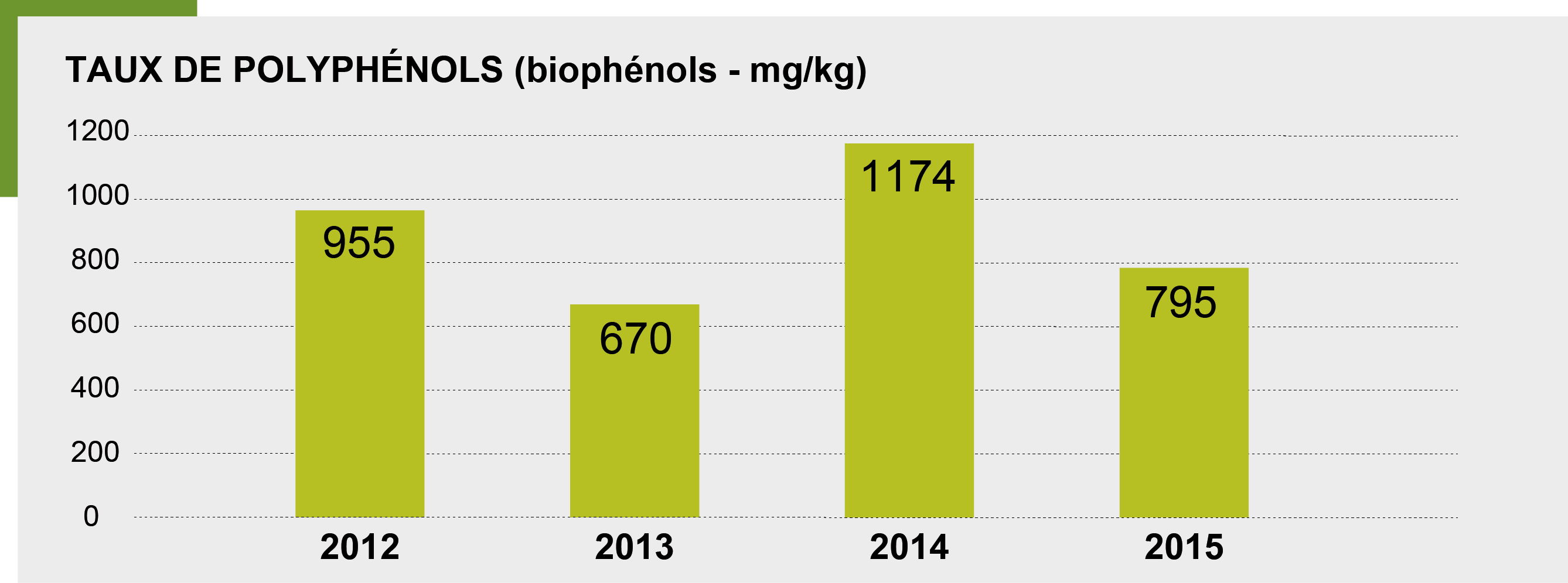 Analyses chimiques Picholine - 2012 à 2015 Picholine Level of Polyphenols - 2012 to 2015
